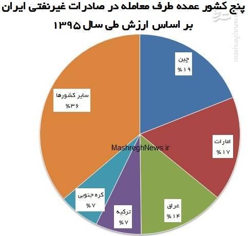 آماری که رهبر انقلاب از آن انتقاد کردند +نمودار