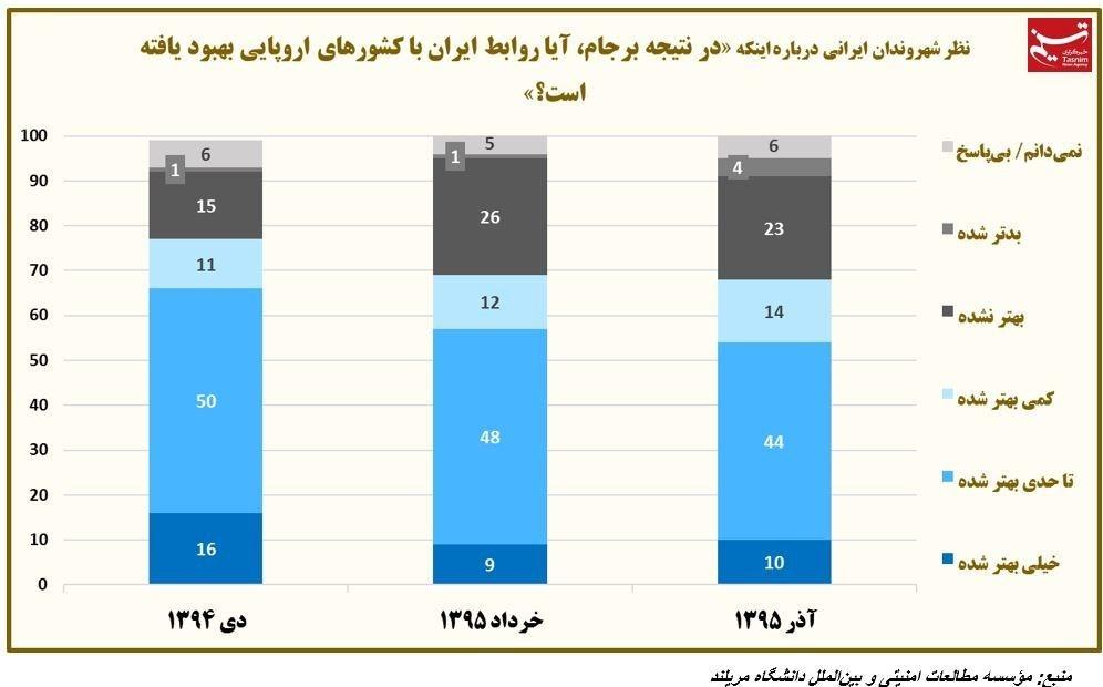 """آمارهای ارائه شده بعد از برجام""""وضع اقتصاد بعد از برجام بدتر شد/مردم بدبینتر شدند/«عدممحبوبیت» روحانی ۲برابر شد"""