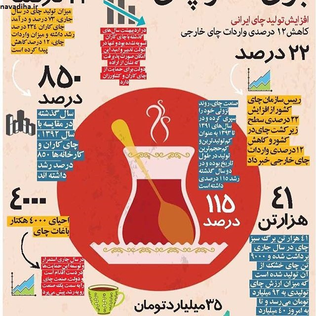"""موشن_گرافیک """"واردات"""" عجایب ده گانه ایران؟!"""